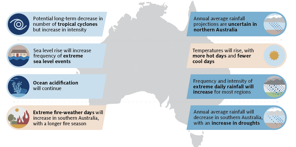An image of Australia overlain with eight climate change projection scenarios, described in the main text.