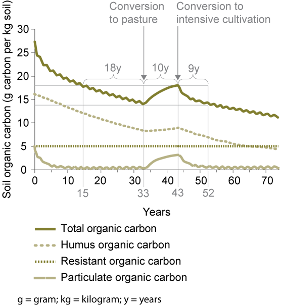 Graph - X axis shows soil organic carbon (g C kg-1 soil) y axis shows years, Key- humus = humus organic carbon; POC = particulate organic carbon; ROC = resistant organic carbon; TOC = total organic carbon