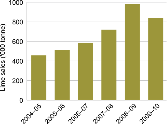 Bar graph showing Agricultural lime sales in Western Australia ('000 tonnes) for the period 2004 - 2010.  2004-05 approx 460,000 tonnes, 2005-06 approx 502,000 tonnes, 2006-07 approx 590,000 tonnes, 2007-08 approx 705,000 tonnes, 2008-09 approx 990,000 to