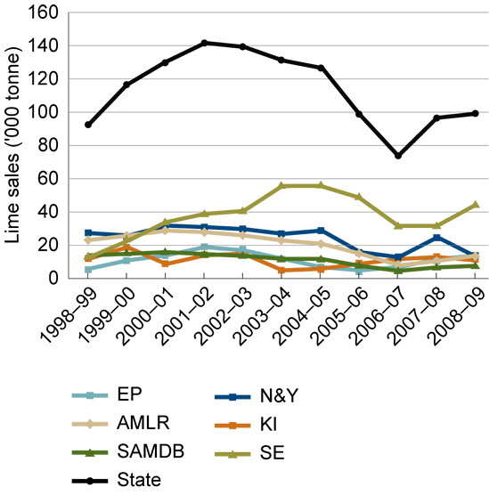 Line graph showing lime sales in South Australian regions 1998 - 2009